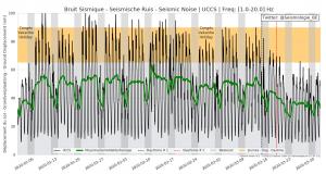 Redução de ruído de 30% a 50% em Bruxelas Gráfico: Observatório Real da Bélgica