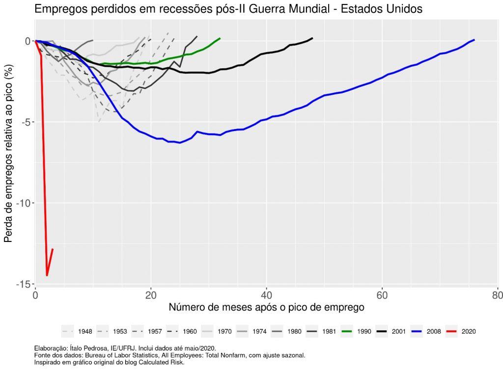 economia global no pós-pandemia