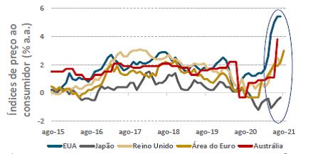 A inflação brasileira na pandemia